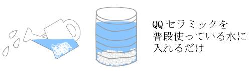 QQセラミックを普段使っている水に入れるだけ